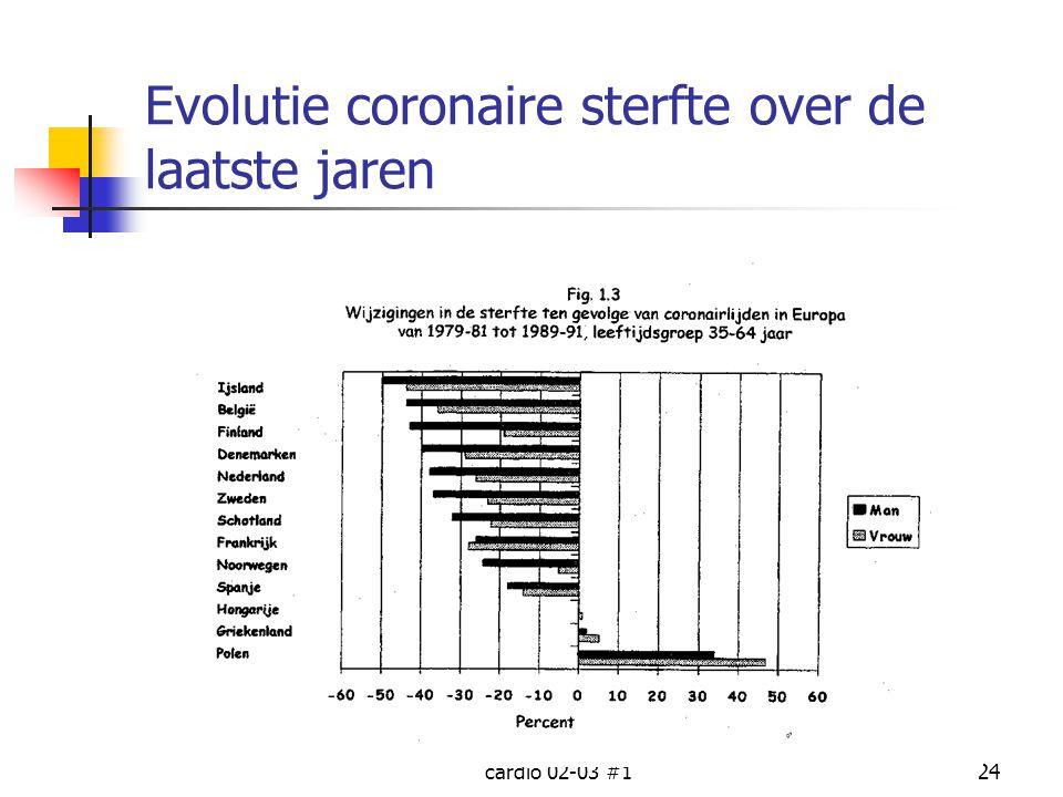 cardio 02-03 #124 Evolutie coronaire sterfte over de laatste jaren