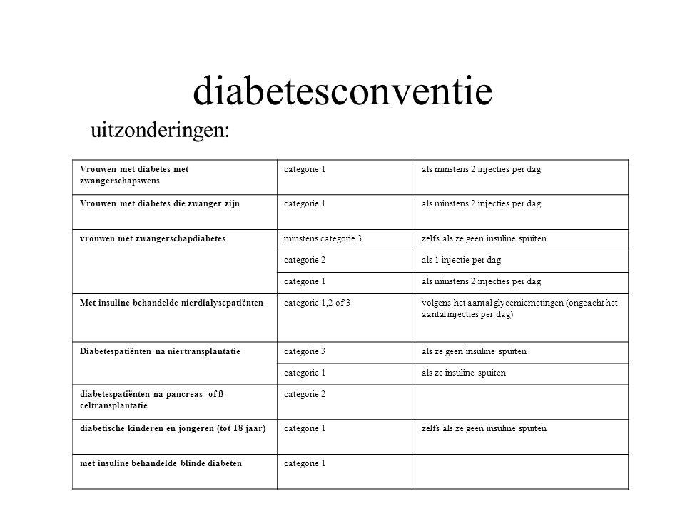 diabetesconventie Vrouwen met diabetes met zwangerschapswens categorie 1als minstens 2 injecties per dag Vrouwen met diabetes die zwanger zijncategori