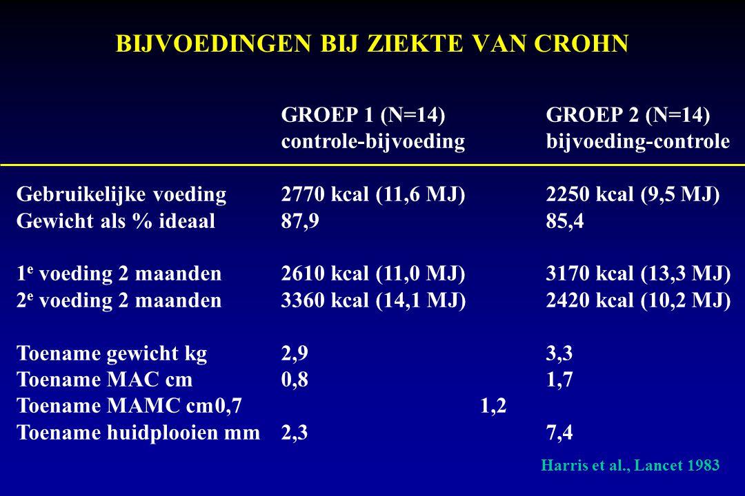 BIJVOEDINGEN BIJ ZIEKTE VAN CROHN GROEP 1 (N=14)GROEP 2 (N=14) controle-bijvoedingbijvoeding-controle Gebruikelijke voeding2770 kcal (11,6 MJ)2250 kcal (9,5 MJ) Gewicht als % ideaal87,985,4 1 e voeding 2 maanden2610 kcal (11,0 MJ)3170 kcal (13,3 MJ) 2 e voeding 2 maanden3360 kcal (14,1 MJ) 2420 kcal (10,2 MJ) Toename gewicht kg2,93,3 Toename MAC cm0,81,7 Toename MAMC cm0,71,2 Toename huidplooien mm2,37,4 Harris et al., Lancet 1983