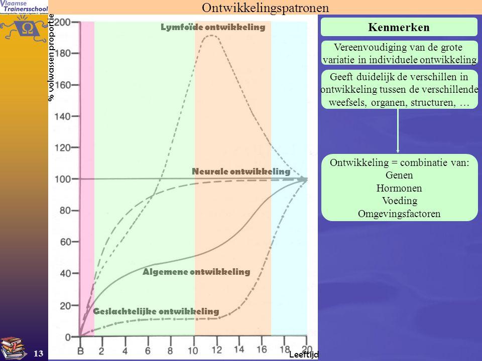 13 Ontwikkelingspatronen Leeftijd % volwassen proportie Algemene ontwikkeling Geslachtelijke ontwikkeling Neurale ontwikkeling Lymfoïde ontwikkeling K