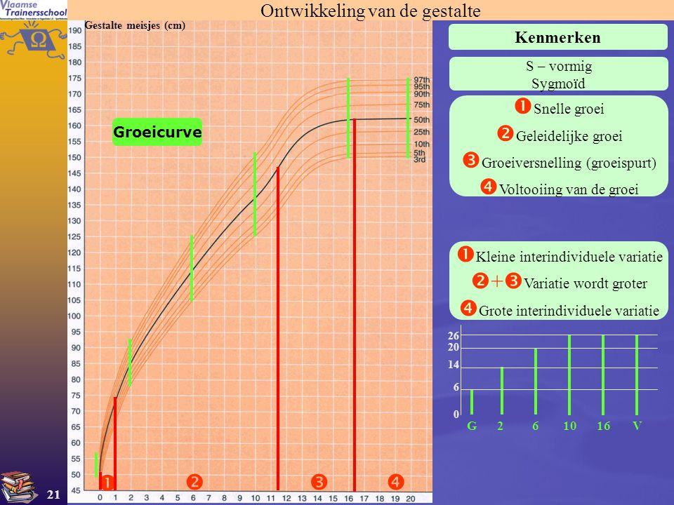 21 Kenmerken Gestalte meisjes (cm)   S – vormig Sygmoïd  Snelle groei  Geleidelijke groei  Groeiversnelling (groeispurt)  Voltooiing van de gr