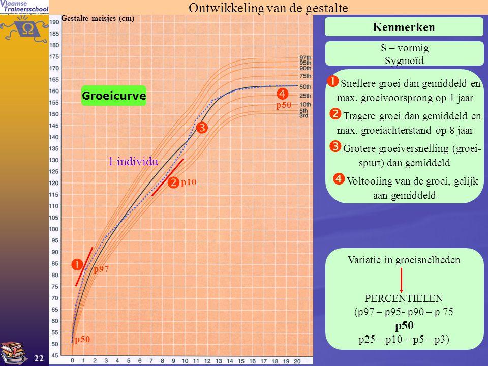 22 Ontwikkeling van de gestalte Gestalte meisjes (cm) Kenmerken S – vormig Sygmoïd      Snellere groei dan gemiddeld en max. groeivoorsprong op 1