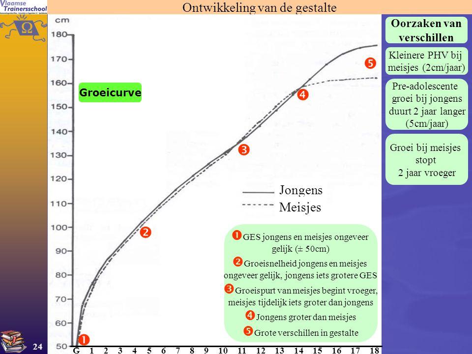 24 Ontwikkeling van de gestalte Jongens Meisjes G 567891011121314151617184321      Groeicurve  GES jongens en meisjes ongeveer gelijk (± 50cm) 