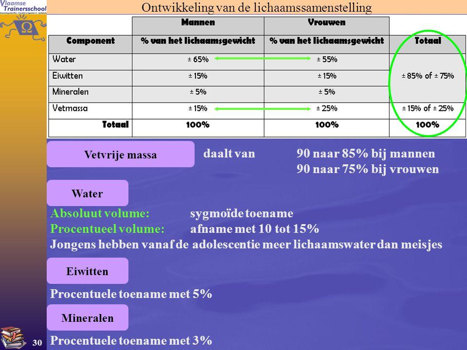 30 Ontwikkeling van de lichaamssamenstelling daalt van90 naar 85% bij mannen 90 naar 75% bij vrouwen Vetvrije massa Absoluut volume: sygmoïde toename