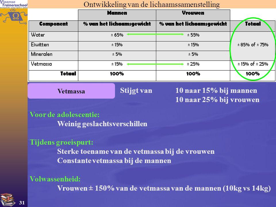 31 Stijgt van10 naar 15% bij mannen 10 naar 25% bij vrouwen Vetmassa Ontwikkeling van de lichaamssamenstelling Voor de adolescentie: Weinig geslachtsv