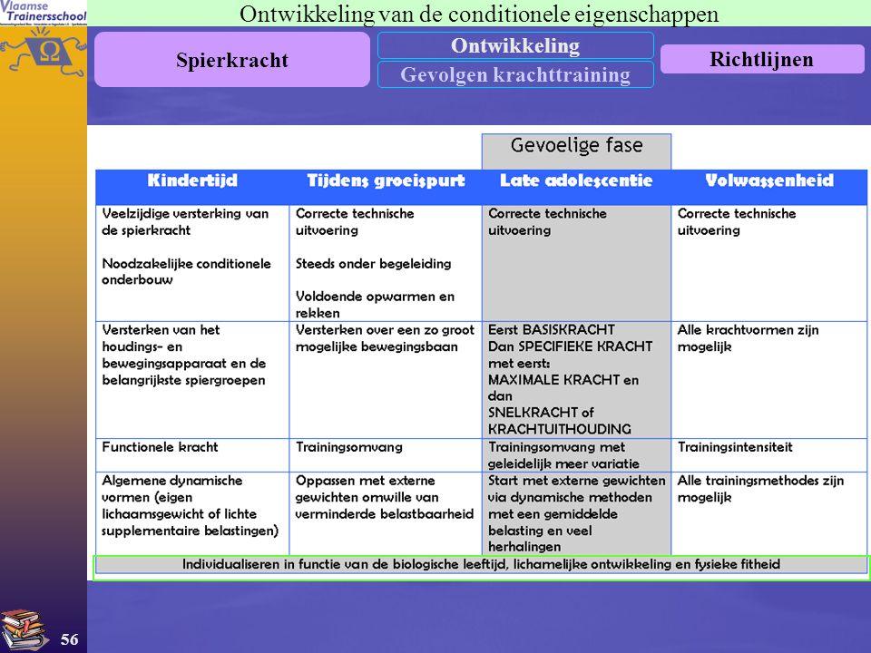 56 Ontwikkeling van de conditionele eigenschappen Spierkracht Ontwikkeling Gevolgen krachttraining Richtlijnen