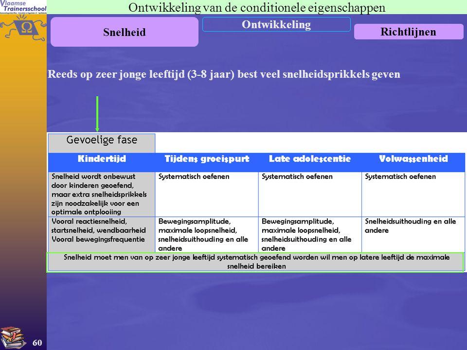 60 Ontwikkeling van de conditionele eigenschappen Snelheid Ontwikkeling Richtlijnen Reeds op zeer jonge leeftijd (3-8 jaar) best veel snelheidsprikkel
