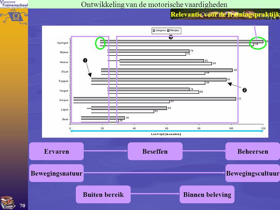 70 Ontwikkeling van de motorische vaardigheden ErvarenBeseffenBeheersen BewegingsnatuurBewegingscultuur Buiten bereikBinnen beleving Relevantie voor d
