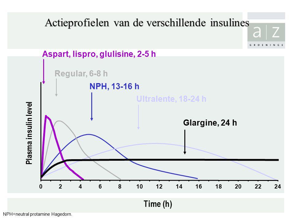Actieprofielen van de verschillende insulines Plasma insulin level Regular, 6-8 h NPH, 13-16 h Ultralente, 18-24 h Time (h) Glargine, 24 h Aspart, lispro, glulisine, 2-5 h 246810121416182022240 NPH=neutral protamine Hagedorn.