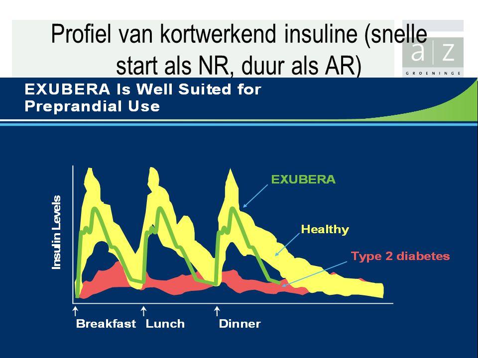Profiel van kortwerkend insuline (snelle start als NR, duur als AR)