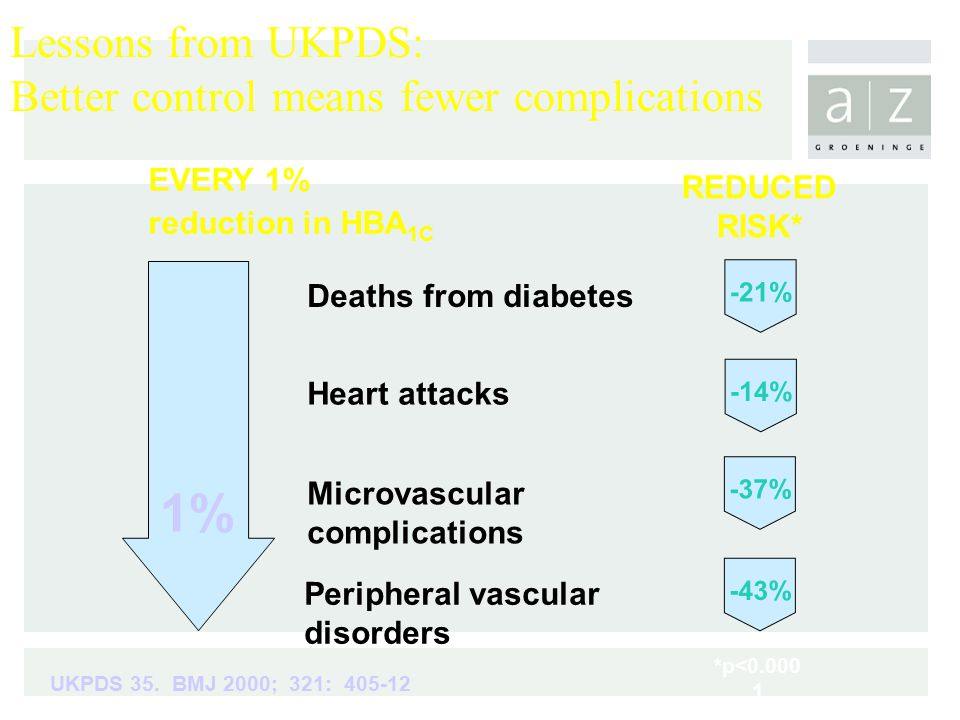 EVERY 1% reduction in HBA 1C REDUCED RISK* 1% Deaths from diabetes Heart attacks Microvascular complications Peripheral vascular disorders UKPDS 35.