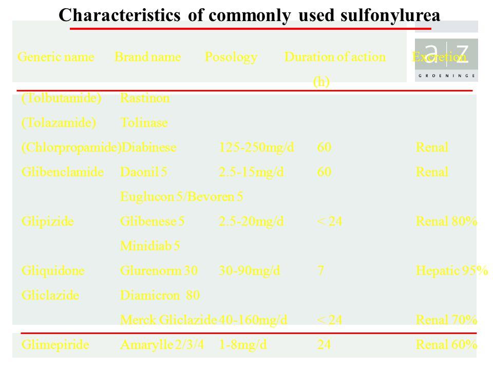 Characteristics of commonly used sulfonylurea Generic name Brand name Posology Duration of action Excretion (h) (Tolbutamide) Rastinon (Tolazamide)Tolinase (Chlorpropamide)Diabinese125-250mg/d60Renal GlibenclamideDaonil 52.5-15mg/d60Renal Euglucon 5/Bevoren 5 GlipizideGlibenese 52.5-20mg/d< 24Renal 80% Minidiab 5 GliquidoneGlurenorm 3030-90mg/d7Hepatic 95% GliclazideDiamicron 80 Merck Gliclazide40-160mg/d< 24Renal 70% GlimepirideAmarylle 2/3/41-8mg/d24Renal 60%