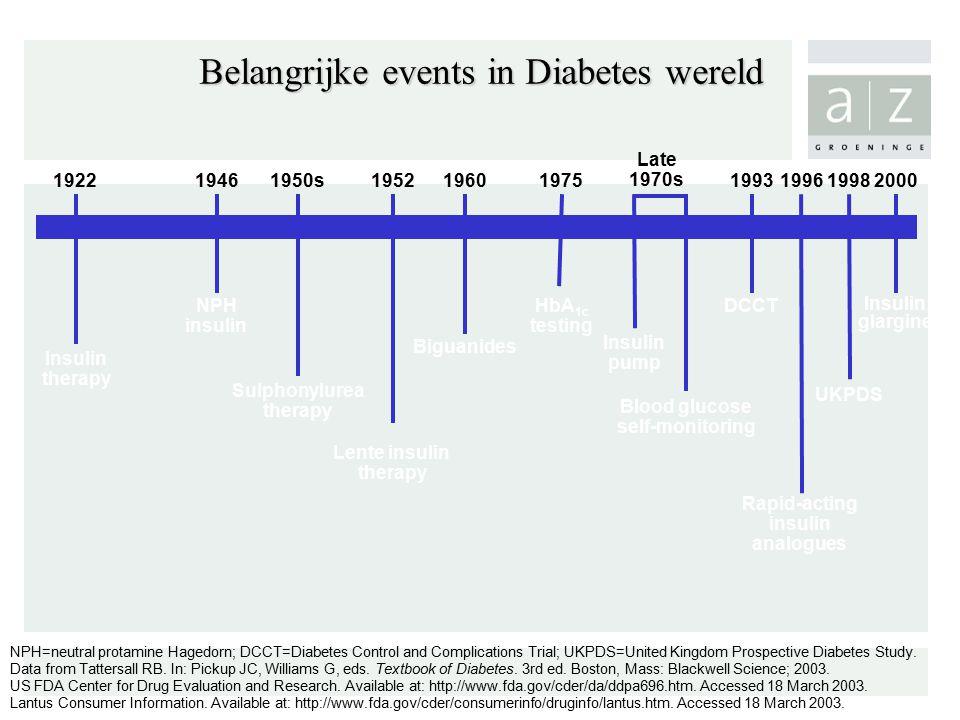Insulin glargine 2000 Belangrijke events in Diabetes wereld Biguanides 1960 Insulin therapy 1922 Sulphonylurea therapy 1950s Insulin pump Late 1970s NPH=neutral protamine Hagedorn; DCCT=Diabetes Control and Complications Trial; UKPDS=United Kingdom Prospective Diabetes Study.
