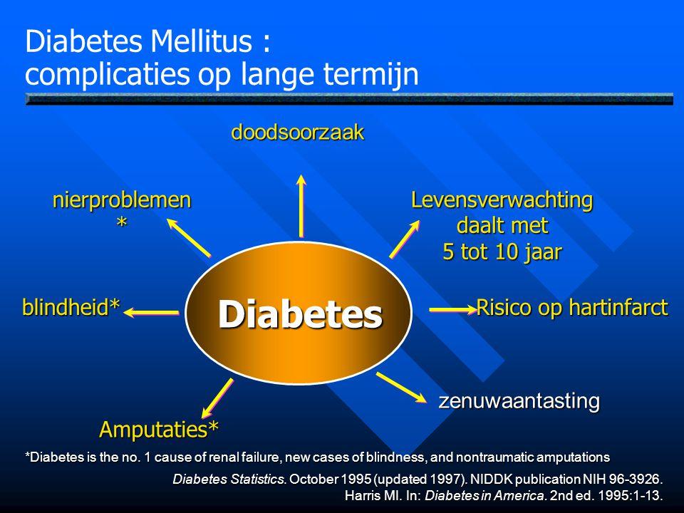 Diabetes Mellitus : complicaties op lange termijn Diabetes blindheid* nierproblemen * Amputaties* Levensverwachting daalt met 5 tot 10 jaar Risico op