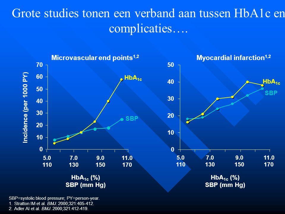 Grote studies tonen een verband aan tussen HbA1c en complicaties…. SBP=systolic blood pressure; PY=person-year. 1.Stratton IM et al. BMJ. 2000;321:405