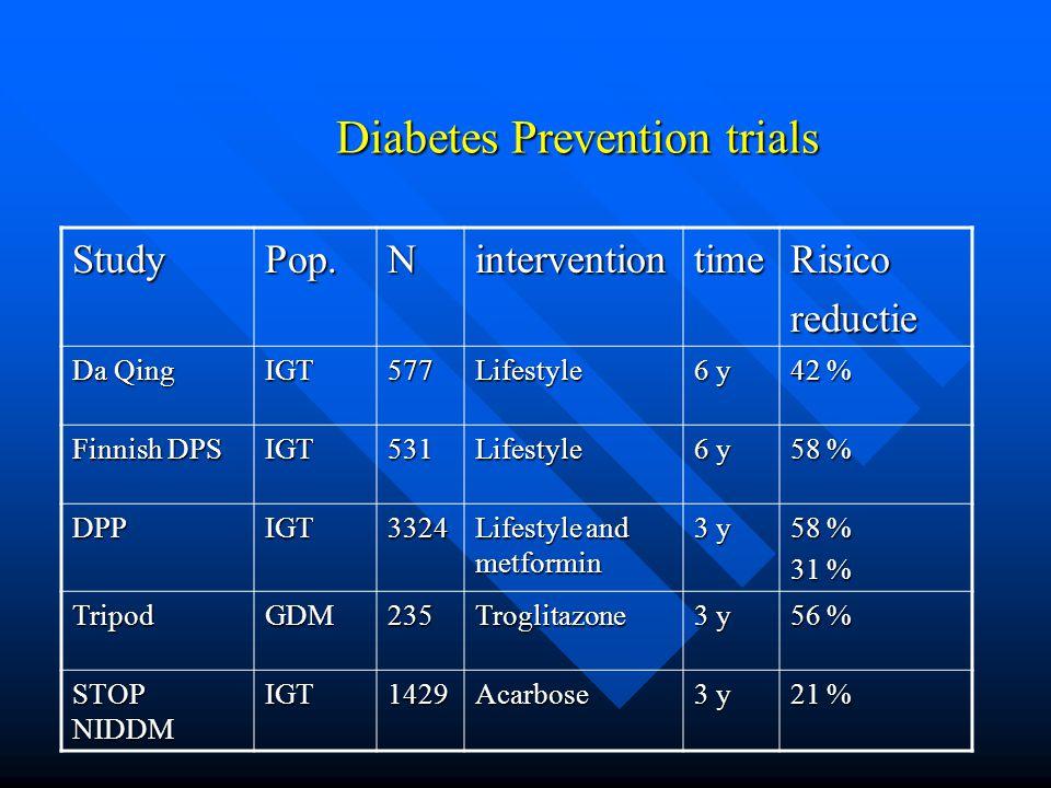Diabetes Prevention trials StudyPop.NinterventiontimeRisicoreductie Da Qing IGT577Lifestyle 6 y 42 % Finnish DPS IGT531Lifestyle 6 y 58 % DPPIGT3324 L