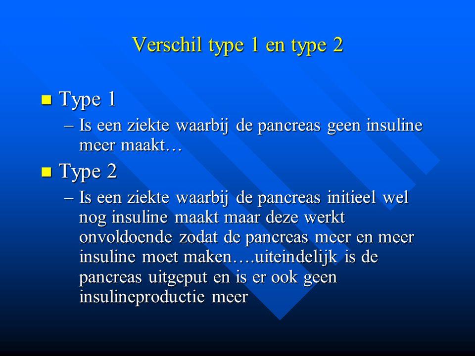 Verschil type 1 en type 2 Type 1 Type 1 –Is een ziekte waarbij de pancreas geen insuline meer maakt… Type 2 Type 2 –Is een ziekte waarbij de pancreas
