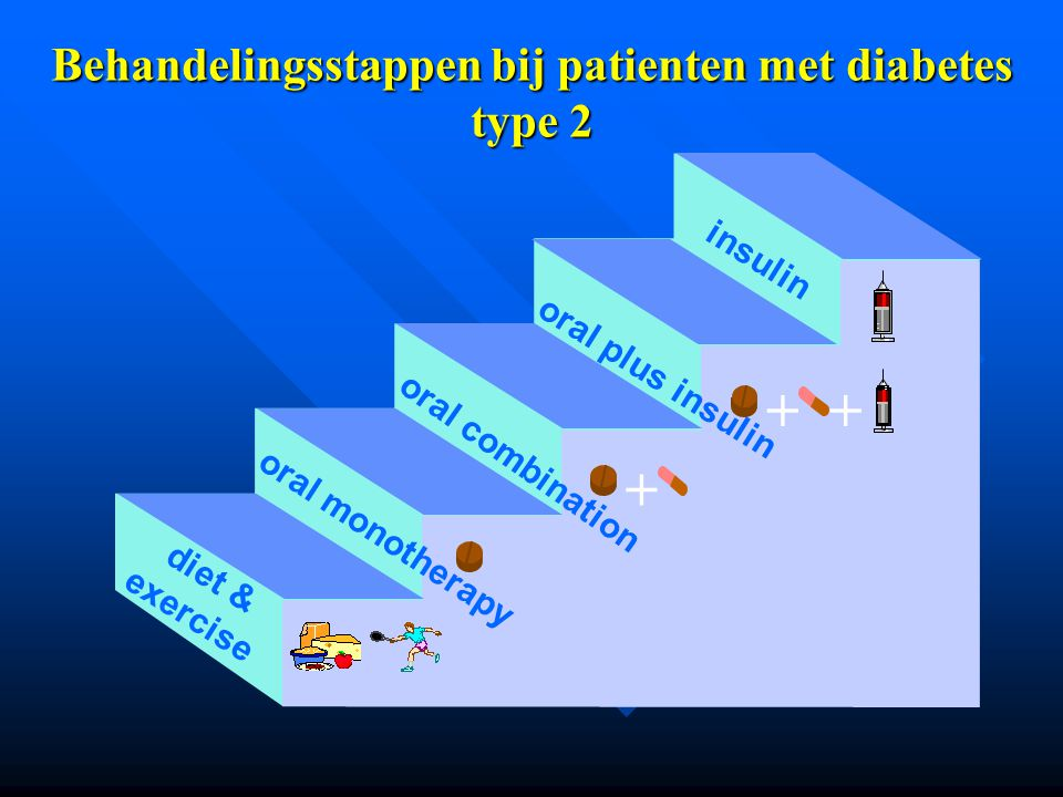 Behandelingsstappen bij patienten met diabetes type 2 ++ diet & exercise oral monotherapy oral combination oral plus insulin insulin +