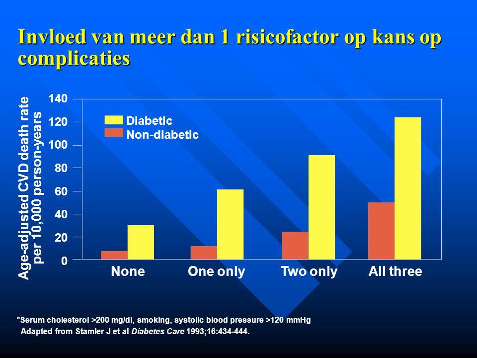 Invloed van meer dan 1 risicofactor op kans op complicaties *Serum cholesterol >200 mg/dl, smoking, systolic blood pressure >120 mmHg Adapted from Sta