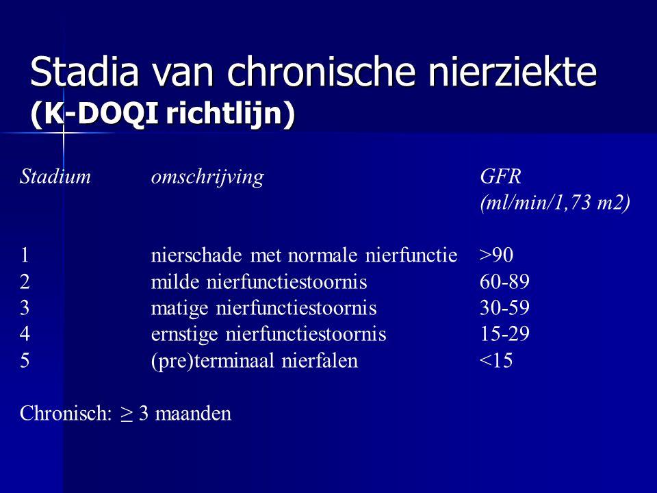Stadia van chronische nierziekte (K-DOQI richtlijn) StadiumomschrijvingGFR (ml/min/1,73 m2) 1nierschade met normale nierfunctie>90 2milde nierfuncties