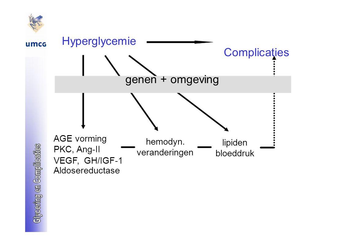 Hyperglycemie Complicaties genen + omgeving AGE vorming hemodyn. lipiden PKC, Ang-II veranderingen bloeddruk VEGF, GH/IGF-1 Aldosereductase