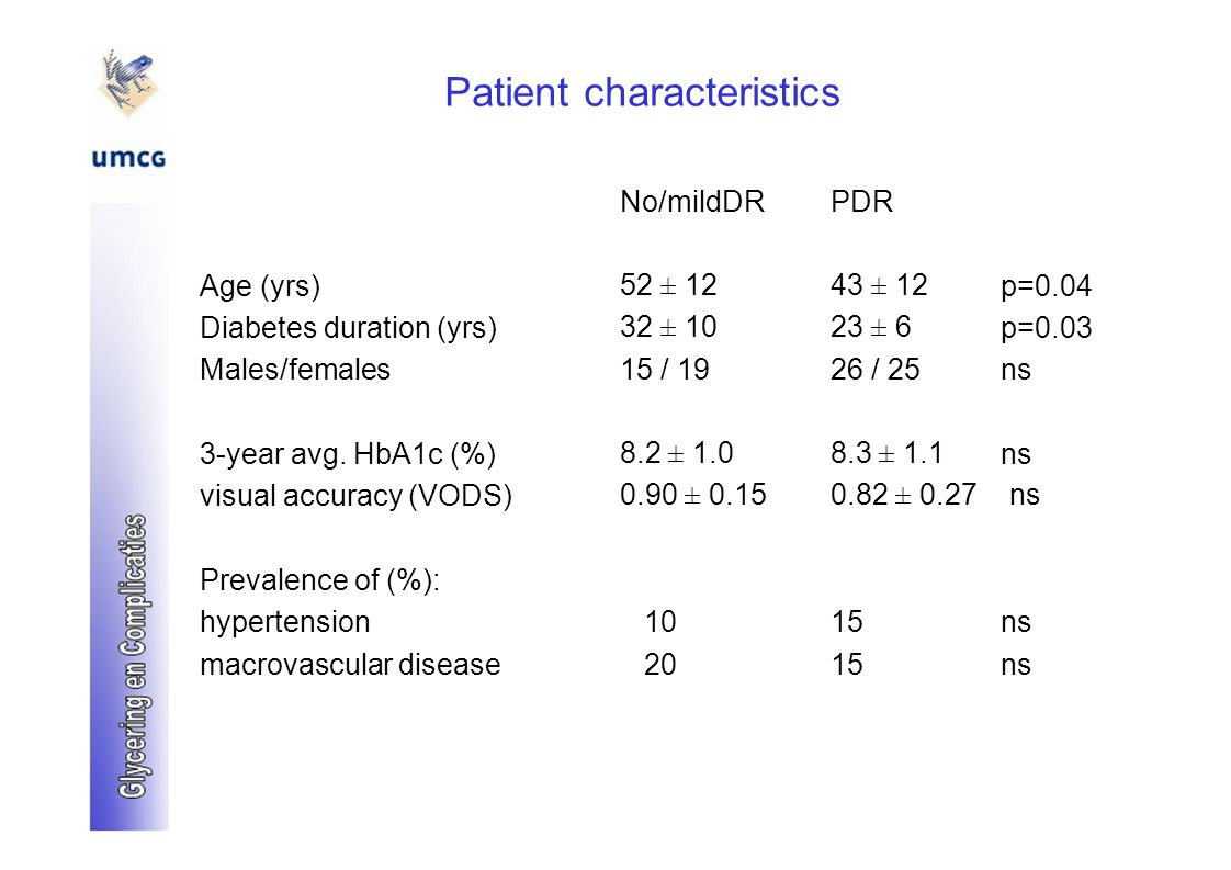 Patient characteristics No/mildDRPDR Age (yrs)52 ± 1243 ± 12p=0.04 Diabetes duration (yrs)32 ± 1023 ± 6p=0.03 Males/females15 / 1926 / 25ns 3-year avg.