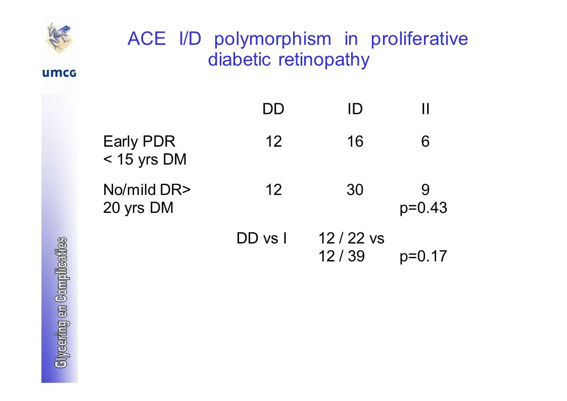 ACE I/D polymorphism in proliferative diabetic retinopathy DDIDII Early PDR12166 < 15 yrs DM No/mild DR>12309 20 yrs DMp=0.43 DD vs I12 / 22 vs 12 / 3