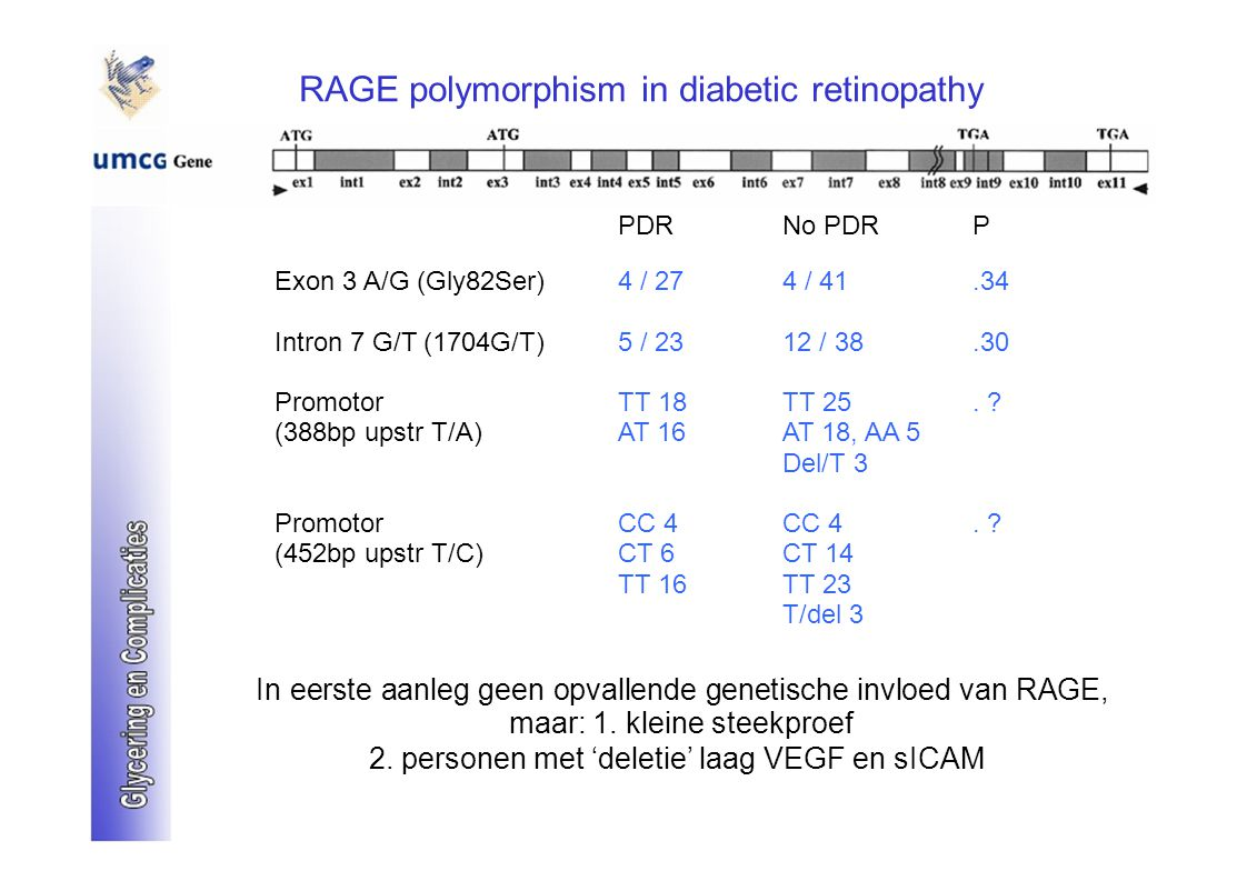 RAGE polymorphism in diabetic retinopathy PDRNo PDRP Exon 3 A/G (Gly82Ser)4 / 274 / 41.34 Intron 7 G/T (1704G/T)5 / 2312 / 38.30 PromotorTT 18TT 25. ?