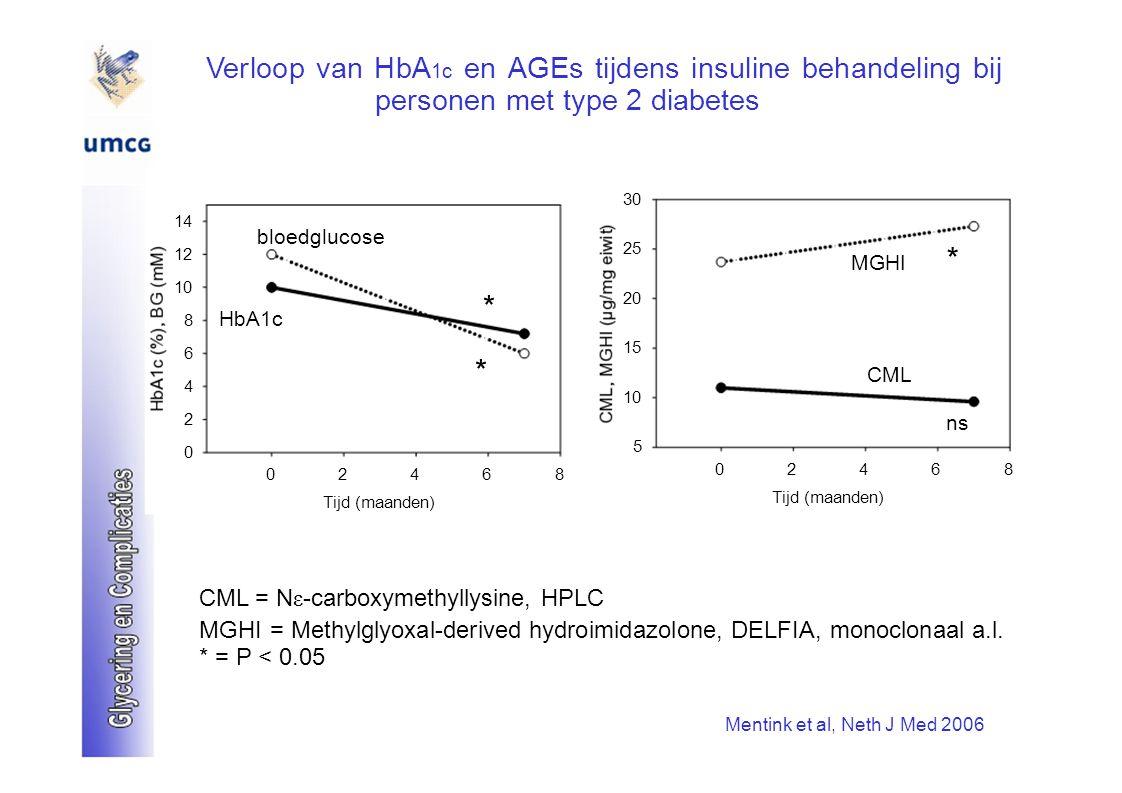 Verloop van HbA 1c en AGEs tijdens insuline behandeling bij personen met type 2 diabetes 30 14 bloedglucose 25 12 MGHI * 10 20 * 8 HbA1c 15 6 * CML 4