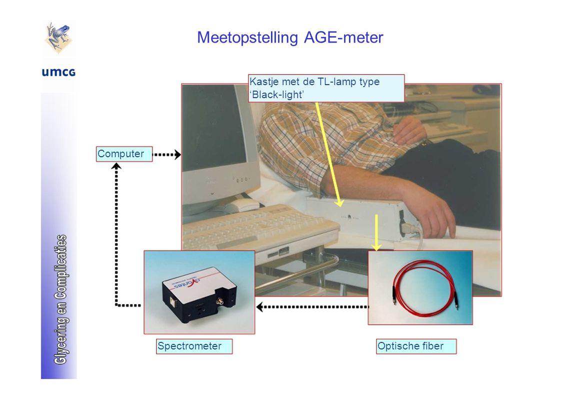 Meetopstelling AGE-meter Kastje met de TL-lamp type 'Black-light' Computer SpectrometerOptische fiber