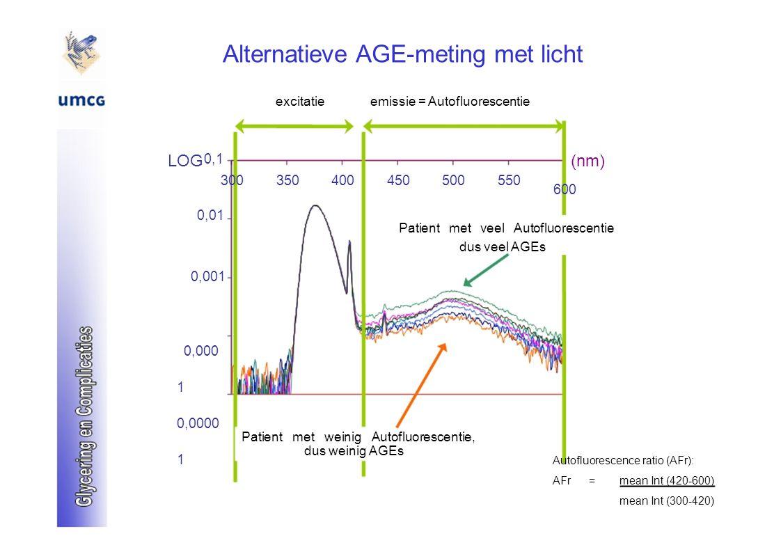 Alternatieve AGE-meting met licht excitatieemissie = Autofluorescentie LOG 0,1 (nm) 300350400450500550 600 0,01 Patient met veel Autofluorescentie dus