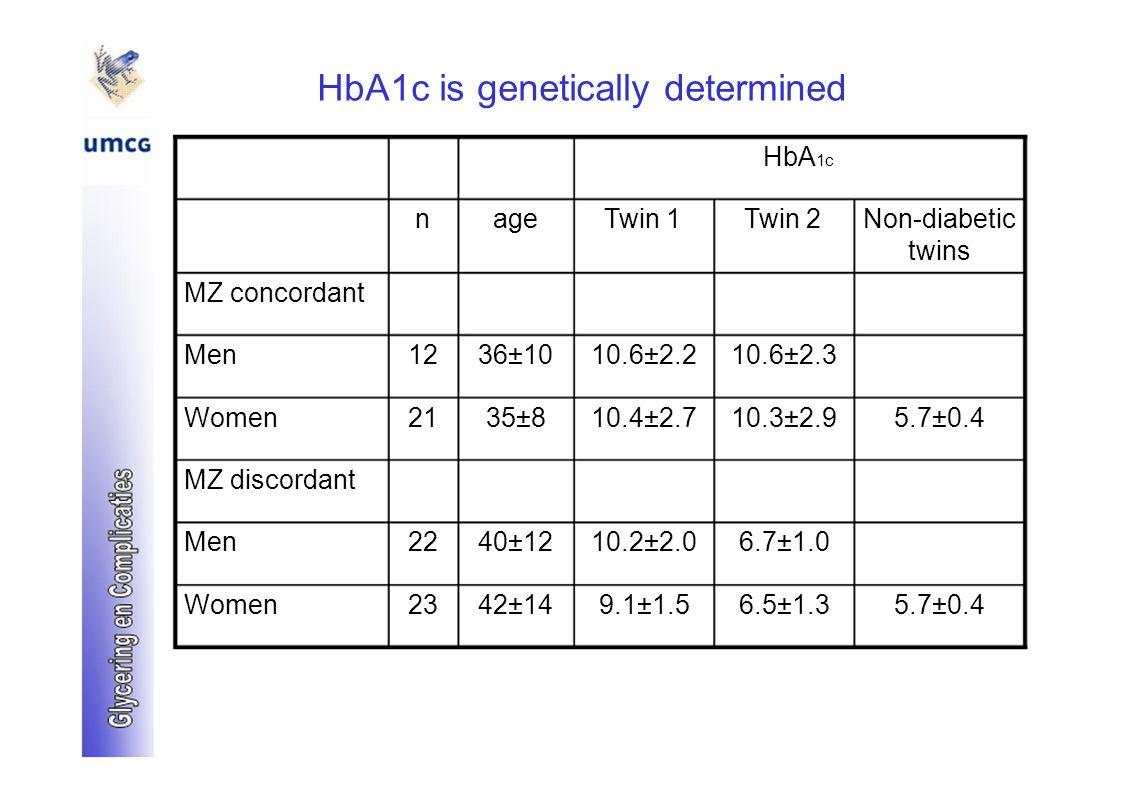 HbA1c is genetically determined HbA 1c nageTwin 1Twin 2Non-diabetic twins MZ concordant Men1236±1010.6±2.210.6±2.3 Women2135±810.4±2.710.3±2.95.7±0.4 MZ discordant Men2240±1210.2±2.06.7±1.0 Women2342±149.1±1.56.5±1.35.7±0.4