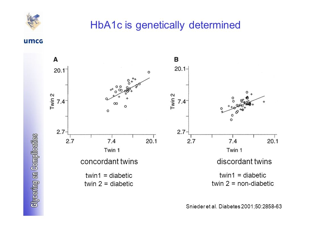 HbA1c is genetically determined concordant twinsdiscordant twins twin1 = diabetic twin 2 = diabetic twin 2 = non-diabetic Snieder et al. Diabetes 2001