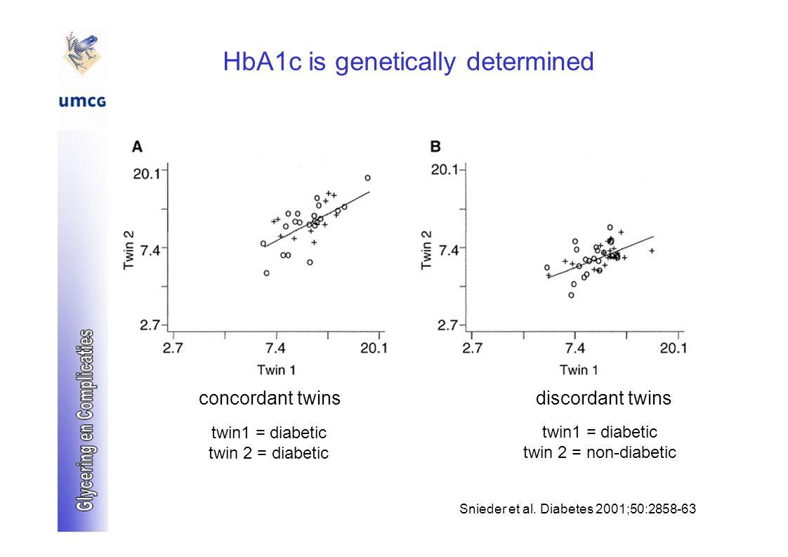 HbA1c is genetically determined concordant twinsdiscordant twins twin1 = diabetic twin 2 = diabetic twin 2 = non-diabetic Snieder et al.