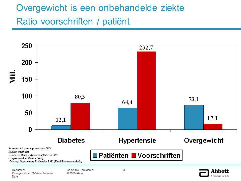 Reductil® Overgewicht en CV risicofactoren Date 34Company Confidential © 2005 Abbott Het effect van het gewichtsverlies is gedeeltelijk onafhankelijk op HDL-c niveau 0 5 10 15 20 25 Sibutramine + dieet + lichaams- oefeningen Orlistat + dieet + lichaams- oefeningen HDL-c +6.5% Totaal : +21.3 % 50% van het effect van Reductil ® is onafhankelijk van het gewichtsverlies +10.5%