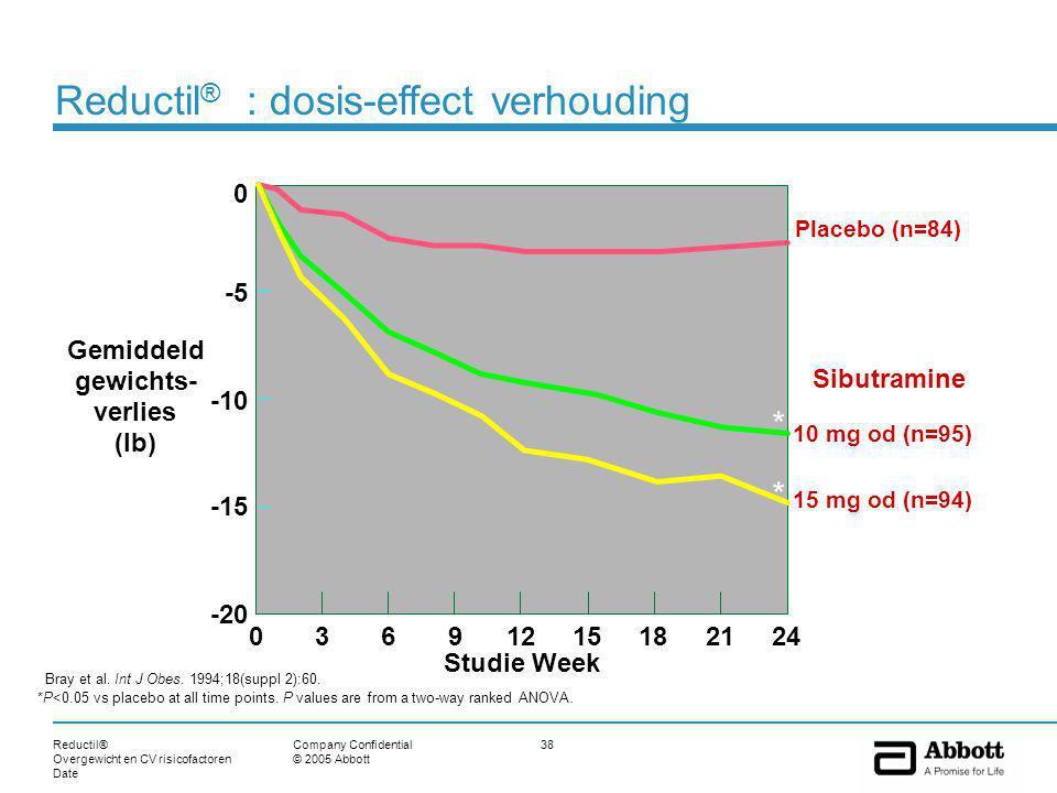 Reductil® Overgewicht en CV risicofactoren Date 38Company Confidential © 2005 Abbott Placebo (n=84) Bray et al. Int J Obes. 1994;18(suppl 2):60. *P<0.