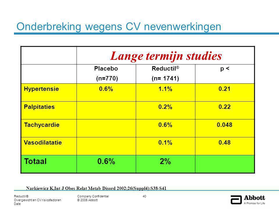 Reductil® Overgewicht en CV risicofactoren Date 40Company Confidential © 2005 Abbott Onderbreking wegens CV nevenwerkingen Placebo (n=770) Reductil ® (n= 1741) p < Hypertensie0.6%1.1%0.21 Palpitaties0.2%0.22 Tachycardie0.6%0.048 Vasodilatatie0.1%0.48 Totaal0.6%2% Lange termijn studies Narkiewicz K,Int J Obes Relat Metab Disord 2002;26(Suppl4):S38-S41