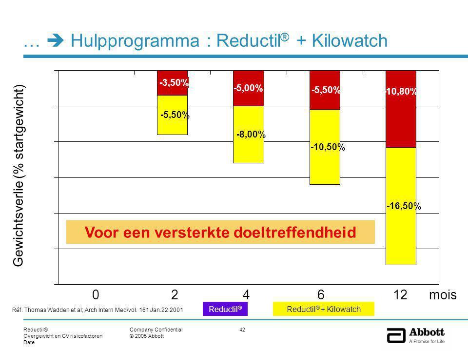 Reductil® Overgewicht en CV risicofactoren Date 42Company Confidential © 2005 Abbott …  Hulpprogramma : Reductil ® + Kilowatch -3,50% -5,00% -5,50% -