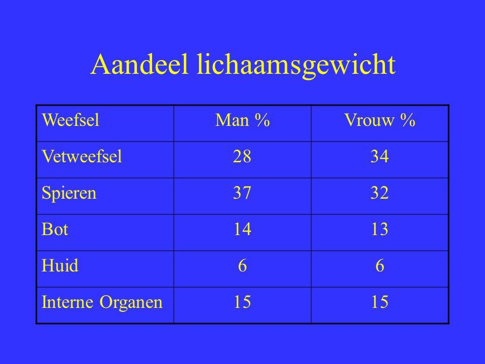 Aandeel lichaamsgewicht WeefselMan %Vrouw % Vetweefsel2834 Spieren3732 Bot1413 Huid66 Interne Organen15