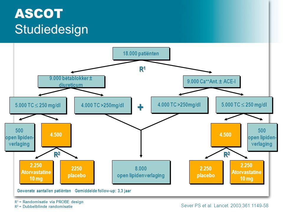 ASCOT Studiedesign Gewenste aantallen patiënten Gemiddelde follow-up: 3,3 jaar Sever PS et al. Lancet. 2003;361:1149-58 18.000 patiënten 500 open lipi
