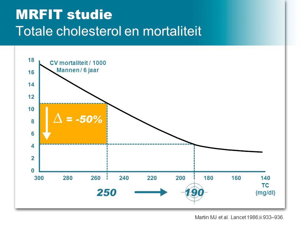 MRFIT studie Totale cholesterol en mortaliteit Martin MJ et al. Lancet 1986;ii:933–936. CV mortaliteit / 1000 Mannen / 6 jaar TC (mg/dl)