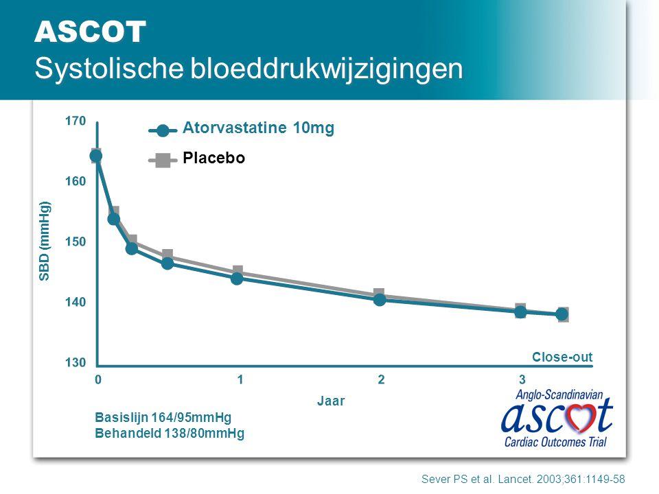 ASCOT Systolische bloeddrukwijzigingen Sever PS et al. Lancet. 2003;361:1149-58 Atorvastatine 10mg Placebo SBD (mmHg) Close-out Jaar Basislijn 164/95m