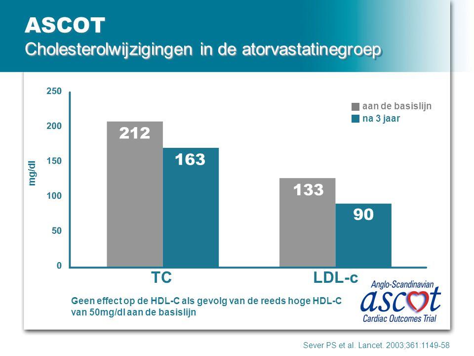 Cholesterolwijzigingen in de atorvastatinegroep ASCOT Cholesterolwijzigingen in de atorvastatinegroep Sever PS et al. Lancet. 2003;361:1149-58 mg/dl a