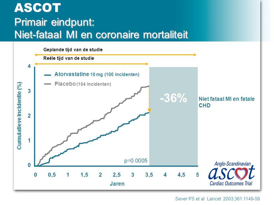 Primair eindpunt: Niet-fataal MI en coronaire mortaliteit ASCOT Primair eindpunt: Niet-fataal MI en coronaire mortaliteit Sever PS et al. Lancet. 2003
