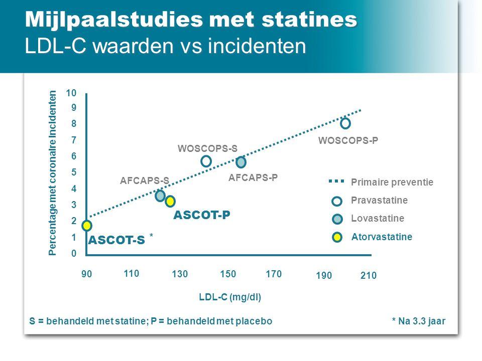 Mijlpaalstudies met statines LDL-C waarden vs incidenten Percentage met coronaire incidenten Primaire preventie Pravastatine Lovastatine Atorvastatine