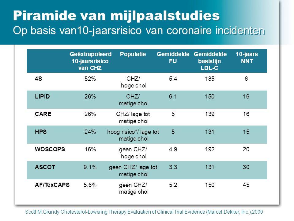 Geëxtrapoleerd PopulatieGemiddelde Gemiddelde 10-jaars 10-jaarsrisicoFU basislijn NNT van CHZ LDL-C 4S52%CHZ/5.41856 hoge chol LIPID26%CHZ/ 6.115016 m