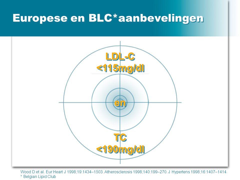 Europese en BLC*aanbevelingen Wood D et al. Eur Heart J 1998;19:1434–1503. Atherosclerosis 1998;140:199–270. J Hypertens 1998;16:1407–1414. LDL-C<115m