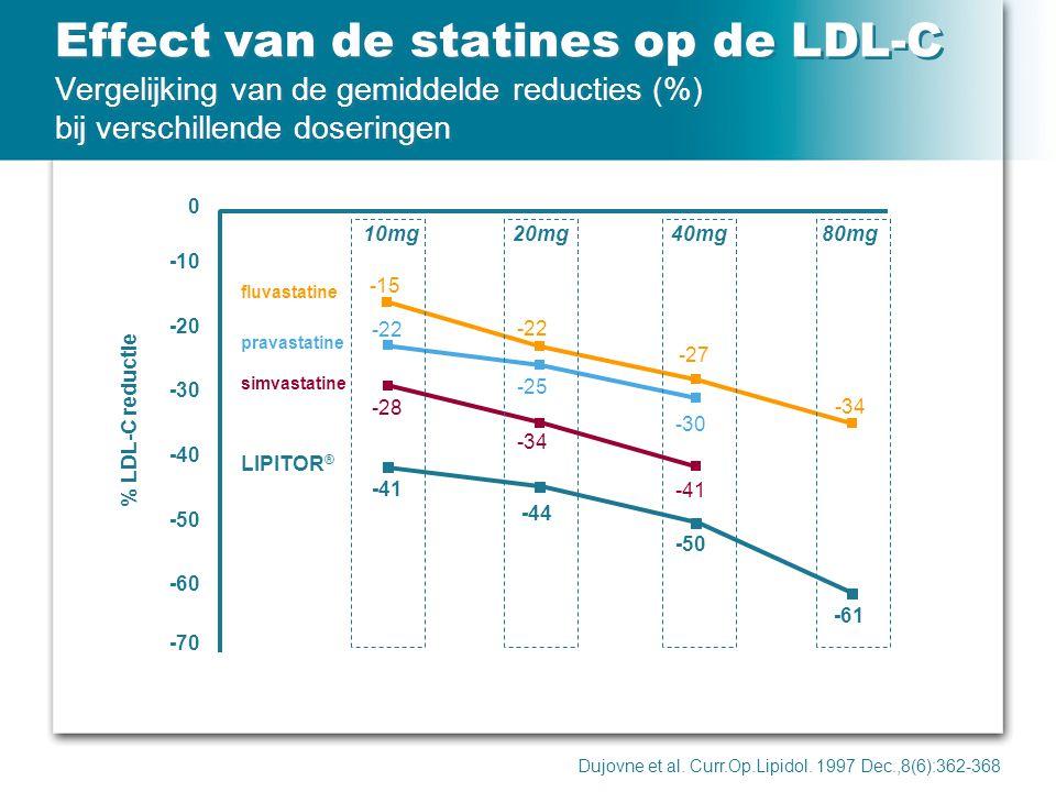 Effect van de statines op de LDL-C Vergelijking van de gemiddelde reducties (%) bij verschillende doseringen Dujovne et al. Curr.Op.Lipidol. 1997 Dec.