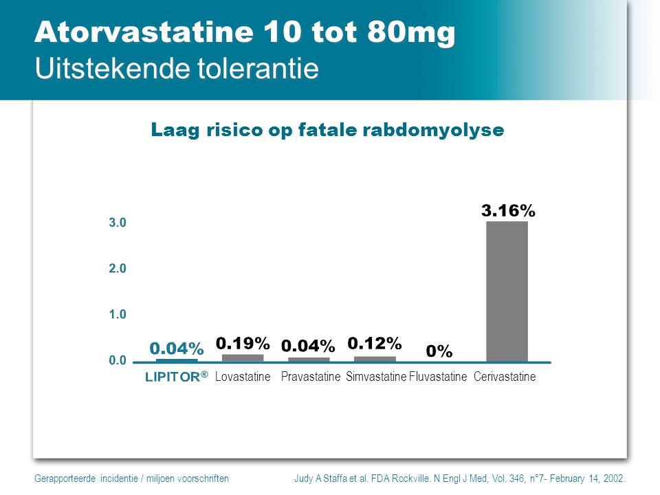 Atorvastatine 10 tot 80mg Uitstekende tolerantie Laag risico op fatale rabdomyolyse Gerapporteerde incidentie / miljoen voorschriftenJudy A Staffa et