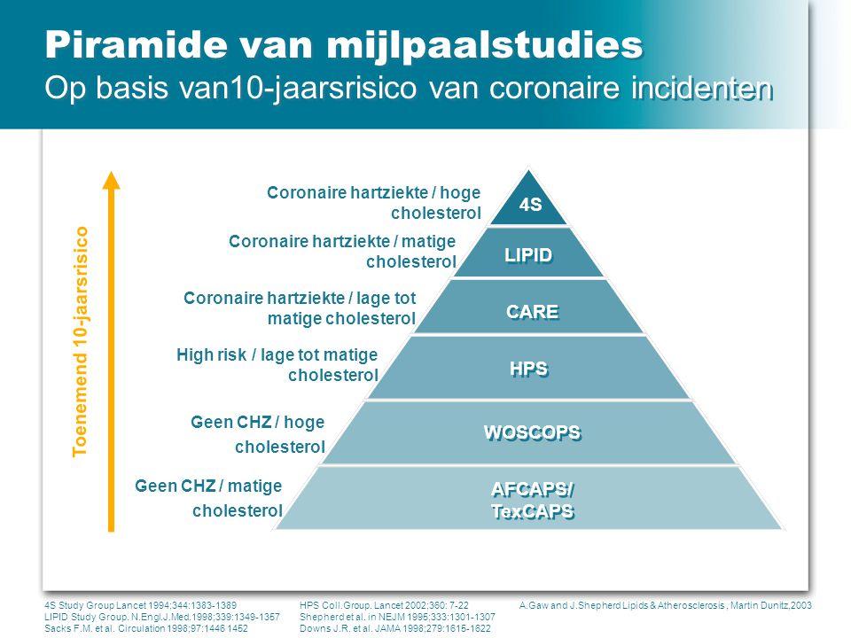Piramide van mijlpaalstudies Op basis van10-jaarsrisico van coronaire incidenten 4S CARE WOSCOPS AFCAPS/ TexCAPS AFCAPS/ TexCAPS LIPID Coronaire hartz
